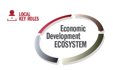 AS I SEE IT | The Economic Development Ecosystem, and a Focus on the Role of Local EDOs