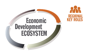 AS I SEE IT | The Economic Development Ecosystem, and a Focus on the Role of Regional EDOs