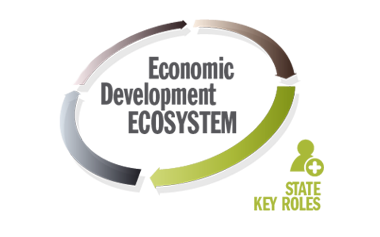 AS I SEE IT | The Economic Development Ecosystem, and a Focus on the Role of State EDOs